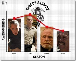 sons of anarchy quality - unpocogeek.com