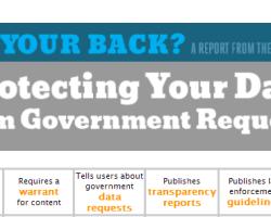 Compañías que protegen la información privada de sus usuarios