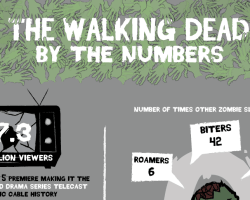 Números y hechos de The Walking Dead