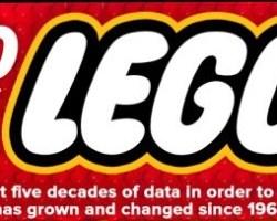 50 años de LEGO