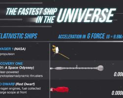 Las naves más rápidas del universo