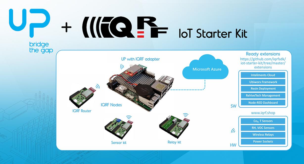 IQRF IoT Starter Kit