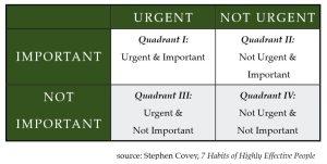 CoveyQuadrants