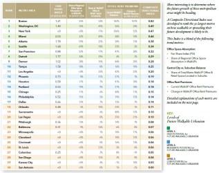Future LOCUS Ranking