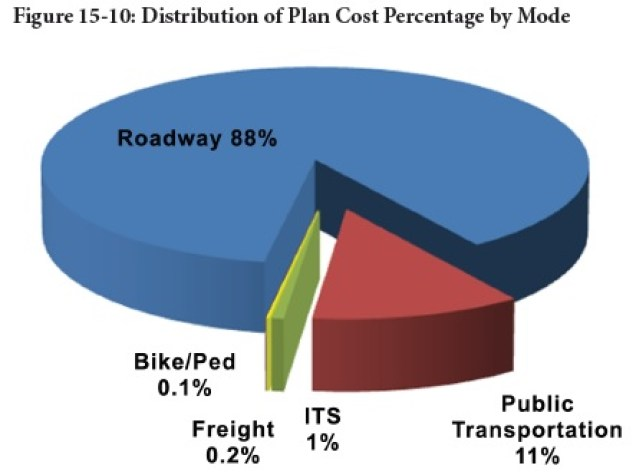 Cincinnati Regional Transportation Funding Allocation [OKI]