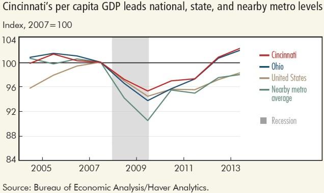 Cincinnati Per Capita GDP