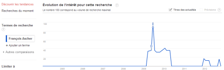Ascher 460x144 GoogleTrends Battle : Urbaniste vs Architecte vs... Rihanna