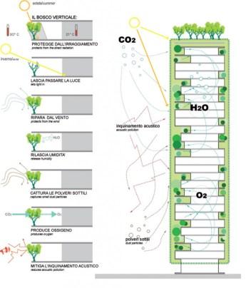 Fonctionnement bioclimatique du Bosco Verticale.