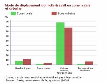 Mode de déplacement domicile-travail en zone rurale et urbaine. Champ : actifs avec emploi et ne travaillant pas à leur domicile.