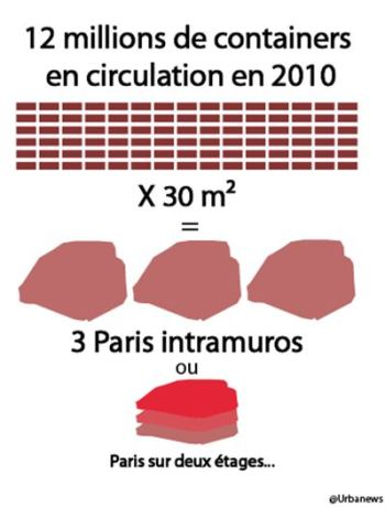 12 millions de containers en circulation en 2010