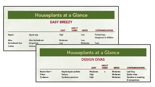 houseplants-at-glance-charts