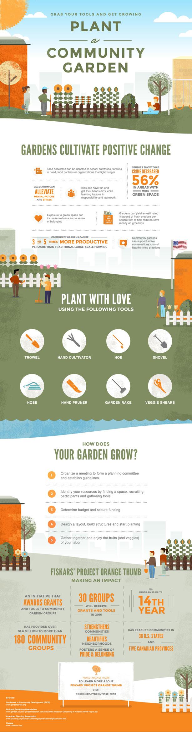 Project Orange Thumb Community Garden Grant Recipients