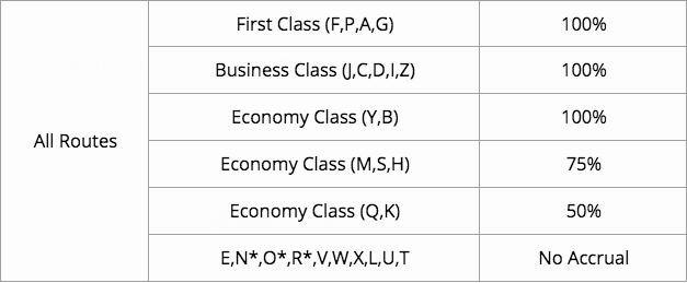 【5.26更新新会员50刀coupon】大韩航空里程介绍 (1) - 夏威夷神器,天合头等最佳兑换