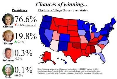 betting chance of winning
