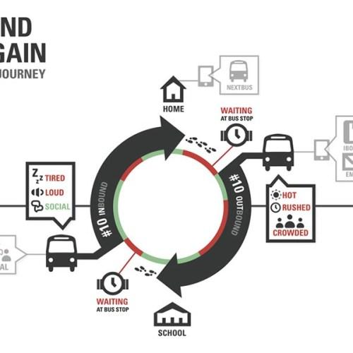 Experience Map : 8 modèles inspirants