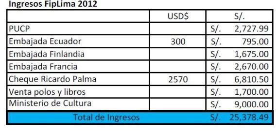 Captura de pantalla del adjunto del correo electrónico enviado por Javier Llaxacóndor (tesorero) el 1 de setiembre de 2012 a los miembros de la organización del FipLima 2012. Los Informes que mencionamos como pruebas están disponibles para cualquier peritaje informático.