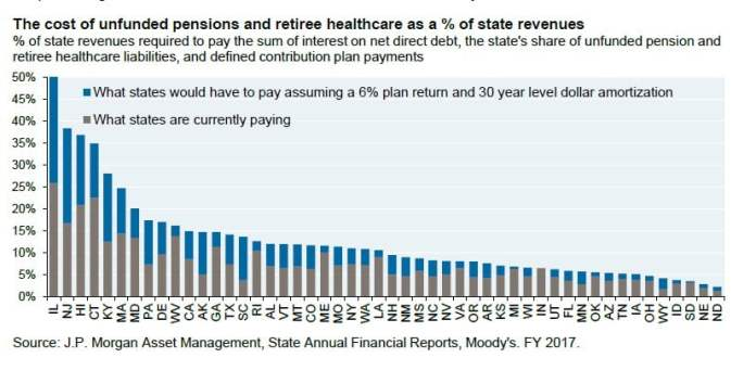 pension and OPEB obligations