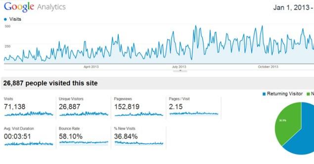 google analytics free dashboard