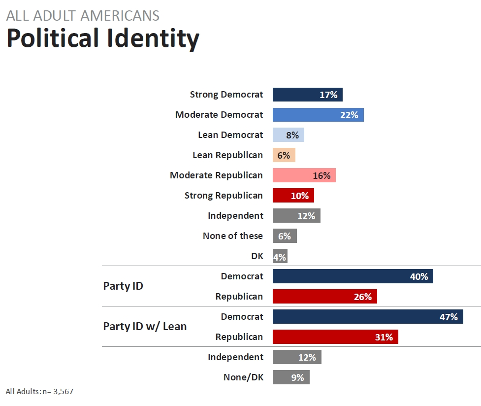 opinion reutersipsos poll samples democrats republicans skew towards dems