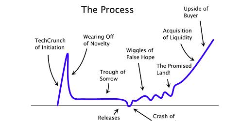 "Paul Graham's Startup Curve - avoid the ""through of sorrow""!"