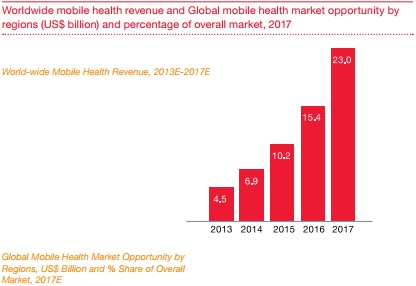 PWC_worldwide mHealth forecast