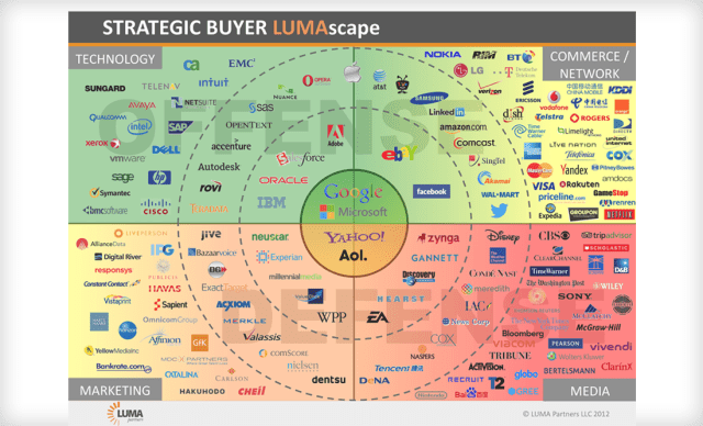 Who's going to buy your startup inforgraphic lumascape VC Cafe