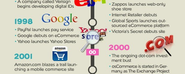ecommerce history - a VC story
