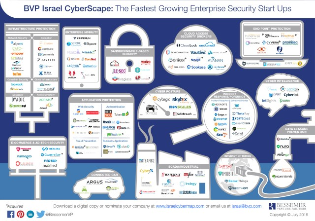 Israeli cyber security ecosystem by Bessemer Venture Partners (BVP)