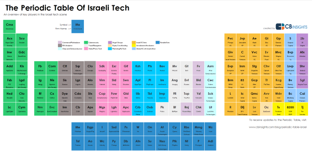 Israeli Startup Periodic Table