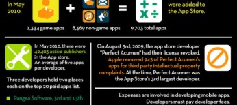 apps inforgraphic