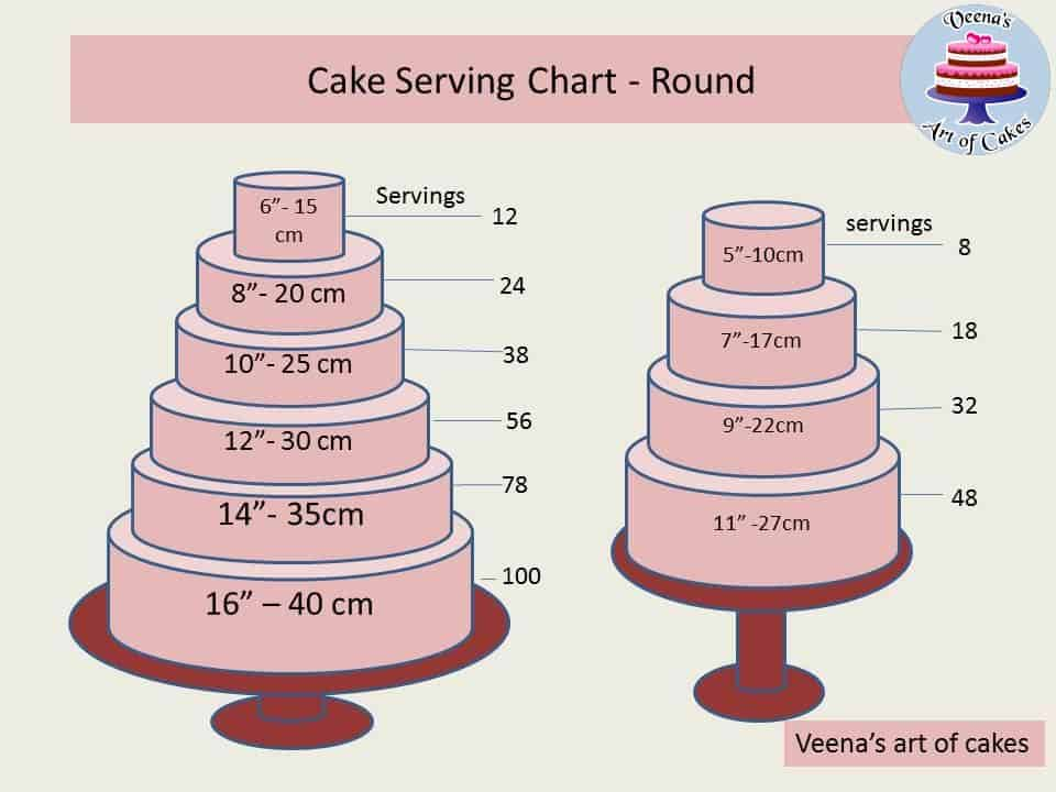 Round Cake Serving Size Chart