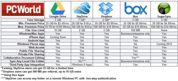 Cloud Services and Google Drive Comparison Chart