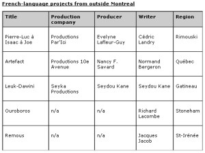French Language Projects Outside of Montreal