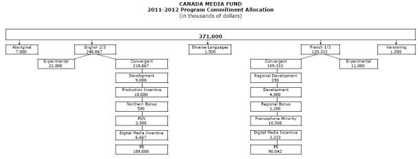 CMF 2011-10 Program Budget Allocation