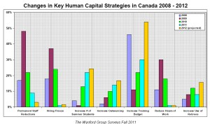 Changes in Key Human Capital Strategies in Canada 2008 - 2012