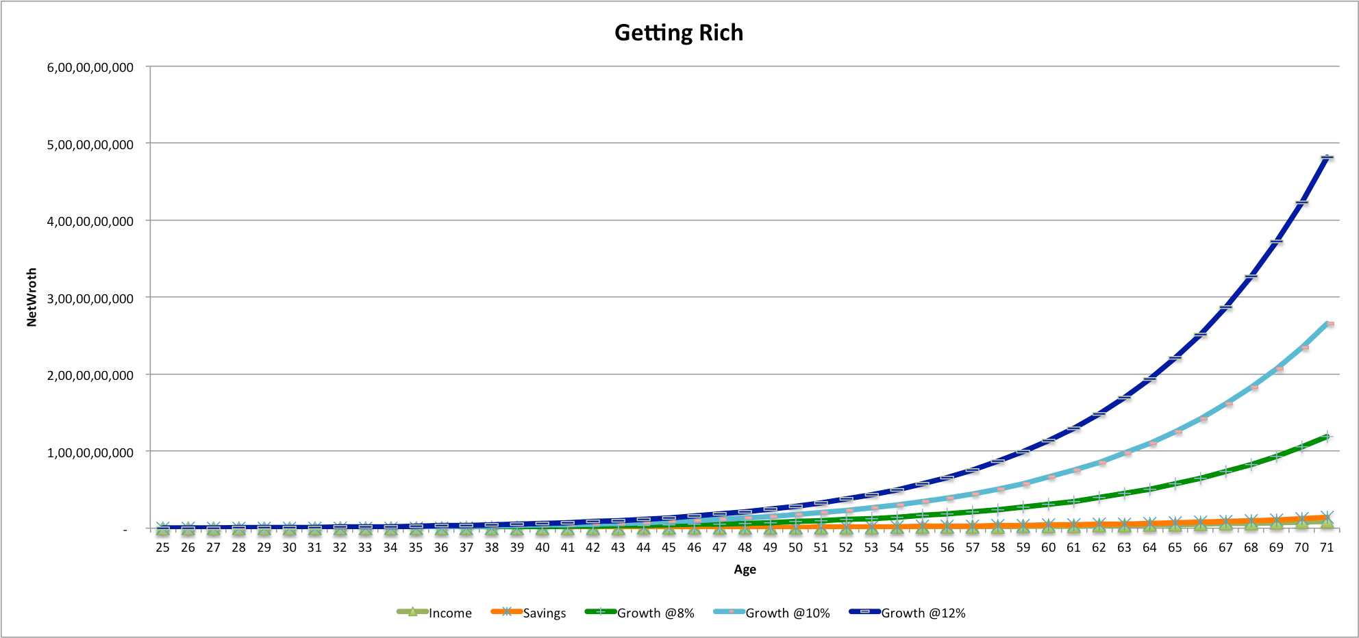 networth growth chart