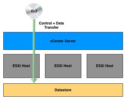 inefficent-file-transfer-to-datastore