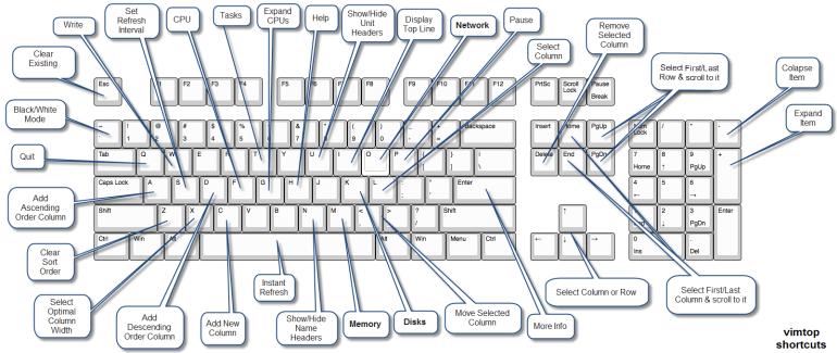 vimtop-shortcut-keys