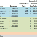 How to Design a Sales Compensation Plan