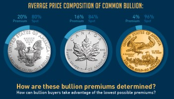 How are Silver and Gold Bullion Premiums Calculated?