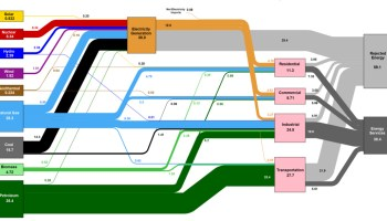 All U.S. Energy Consumption in a Giant Diagram