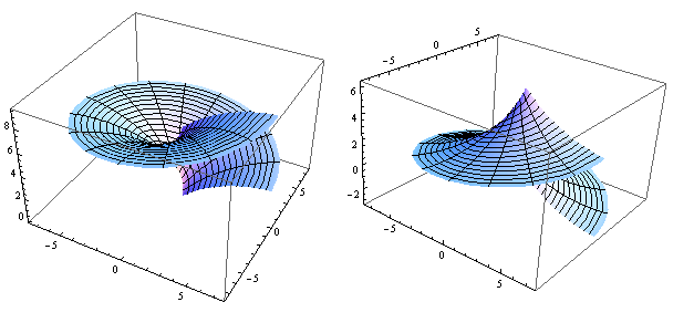 Figure 2.2.4 Plots of the generating functions 'S';
