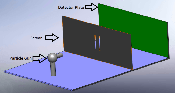 Fig. 7.1 Setup for the double slit experiment.
