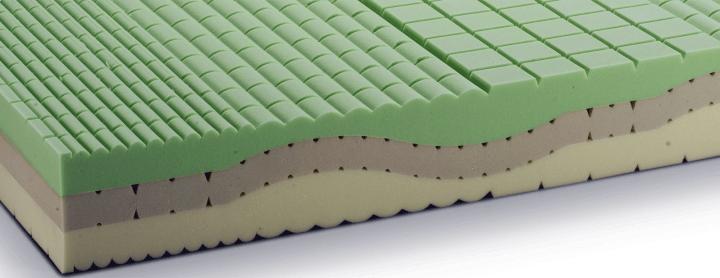 Memory Foam - Migliori Materassi