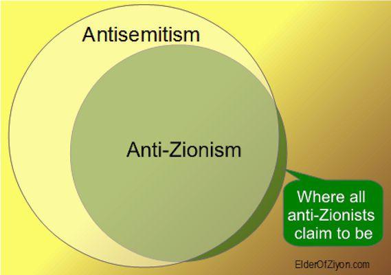 antizionisme