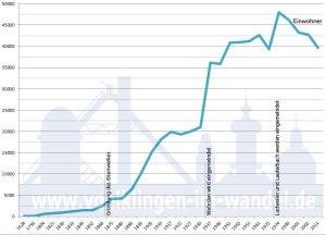 Einwohnerdiagramm, basierend auf den Einwohnerzahlen auf unserer Webseite
