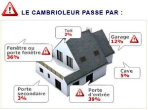 acces_cambrioleur