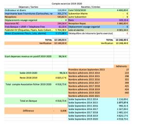 Chriffre Rapport Finacier 21 Septembre 2020