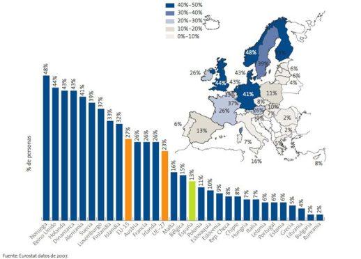 Porcentaje de personas que compran por Internet