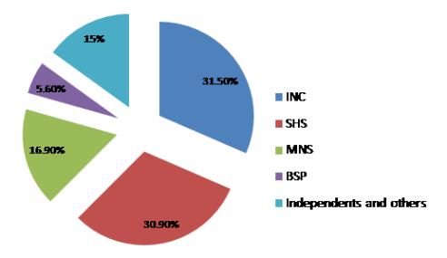 mmr-graph